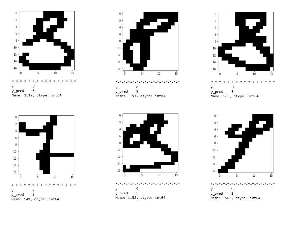Handwritten Digit Recognition through Machine Learning 3 - Abhishek Chhibber