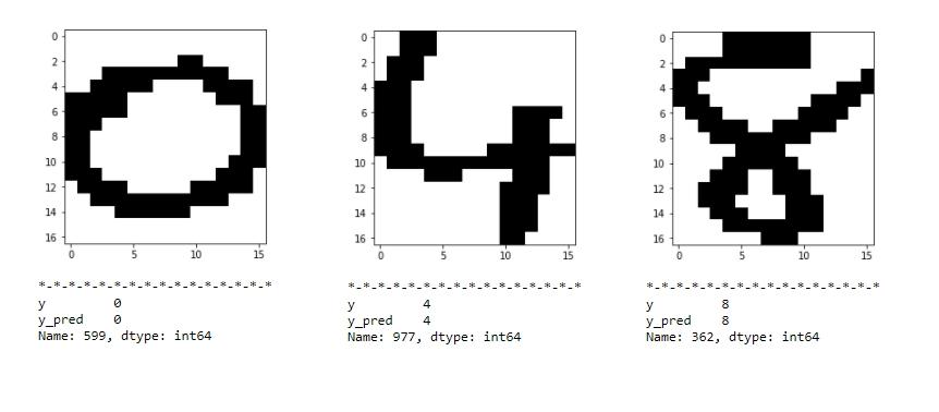Handwritten Digit Recognition through Machine Learning 4 - Abhishek Chhibber